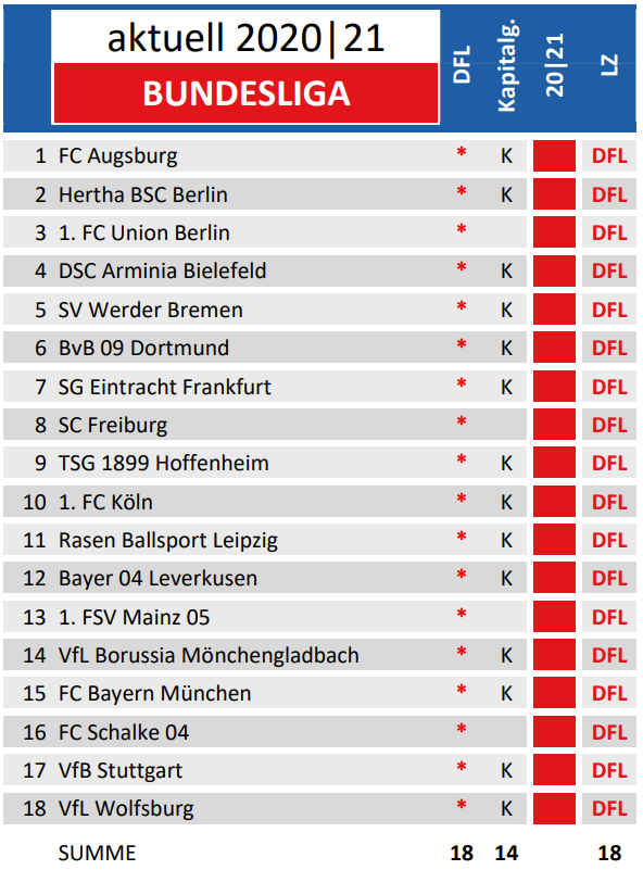 Fussballkarte Deutschland De 58 Saison 2020 21 Fussballkarte Deutschland